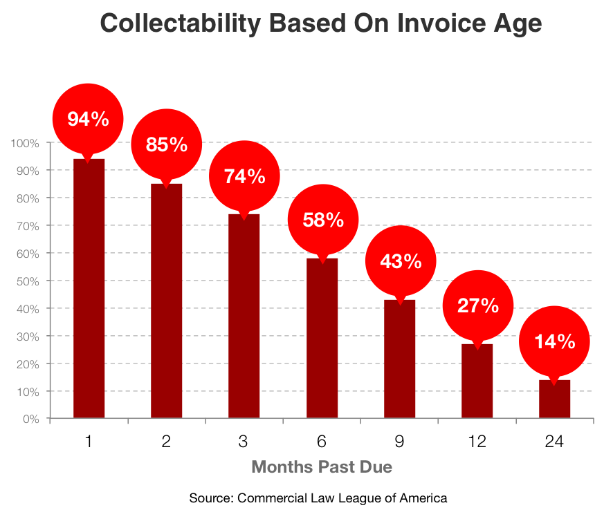 Collectability-Based-on-Invoice-Age